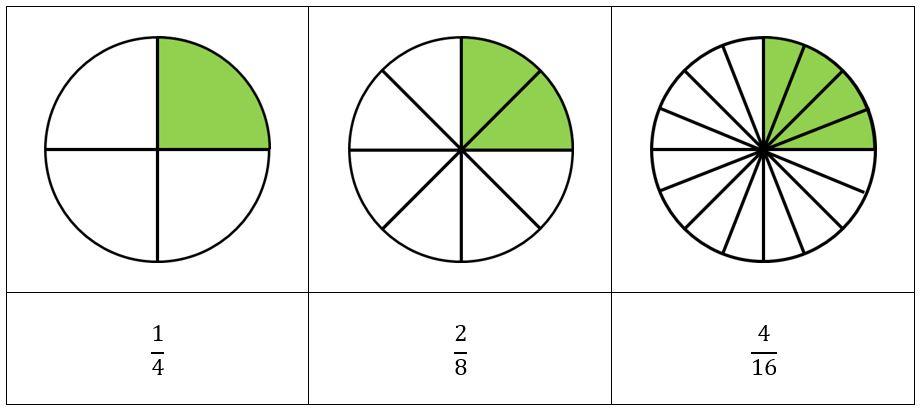Qué son las fracciones equivalentes para niños