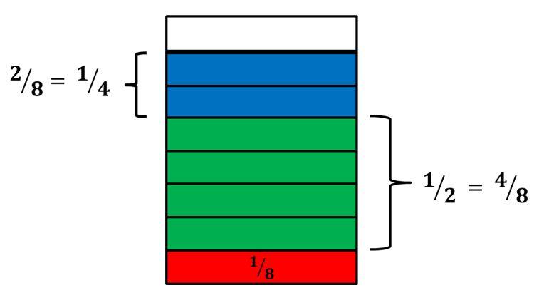 Sumar fracciones con igual denominador