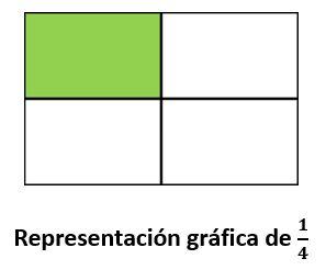 Amplificación de fracciones para niños de primaria