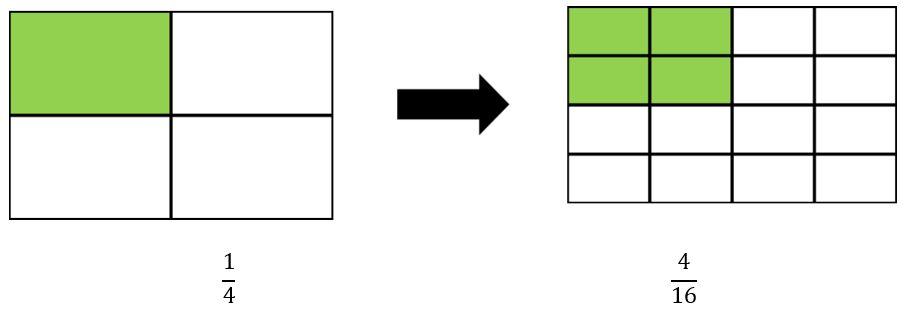 Amplificación de fracciones para niños primaria