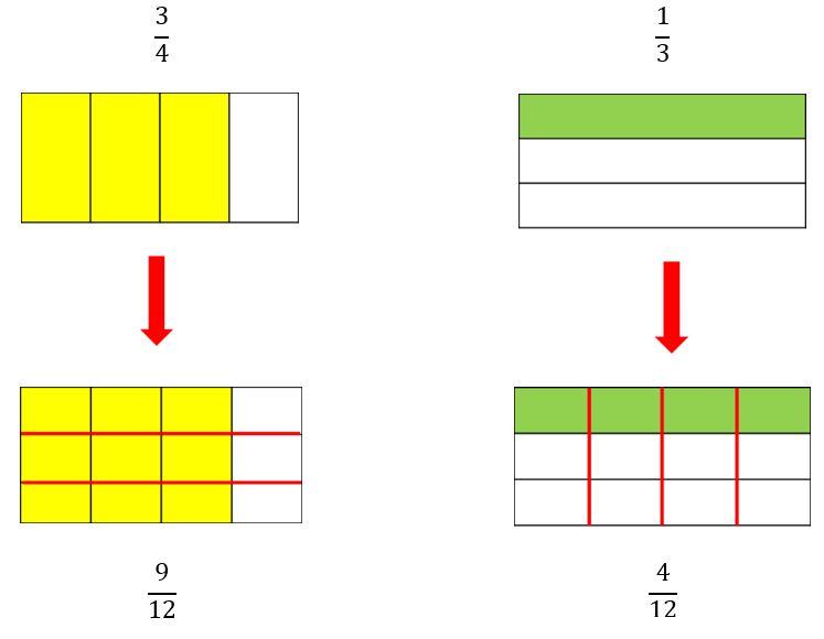 Amplificación de fracciones para primaria