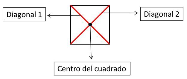 Clasificación de trapecios