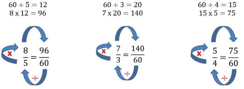Comparación de fracciones en primaria