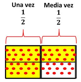 Multiplicación de fracciones para primaria