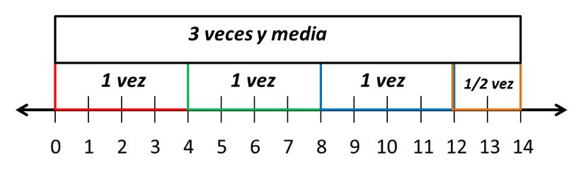 Multiplicar fracciones para niños de primaria
