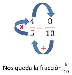 Simplificación de fracciones para niños de primaria