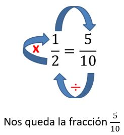Simplificación de fracciones para primaria