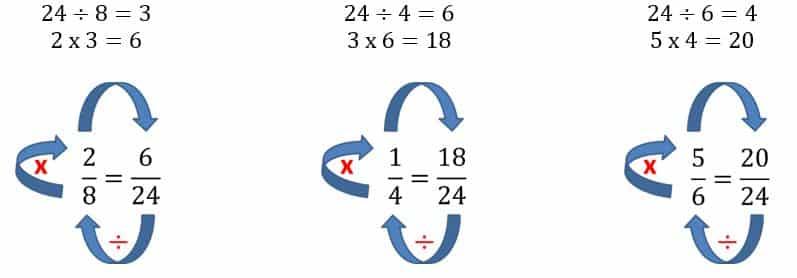 Simplificación y amplificación de fracciones