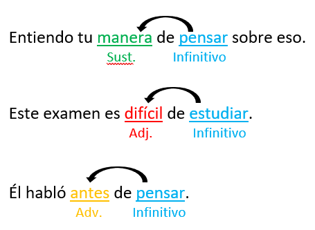 Verbos en infinitivo para niños clases primaria