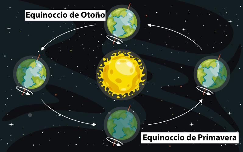 Estaciones del año Equinoccio de Primavera