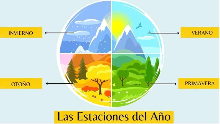 Estaciones del año solsticios